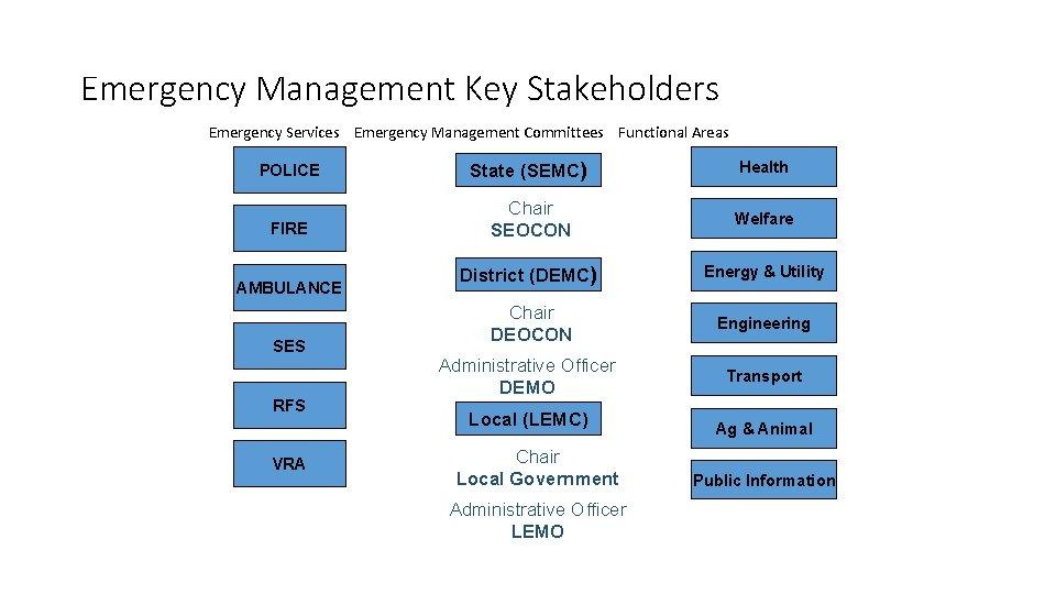 Emergency Management Key Stakeholders Emergency Services Emergency Management Committees Functional Areas POLICE State (SEMC)