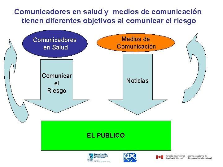 Comunicadores en salud y medios de comunicación tienen diferentes objetivos al comunicar el riesgo