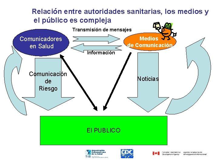 Relación entre autoridades sanitarias, los medios y el público es compleja Transmisión de mensajes