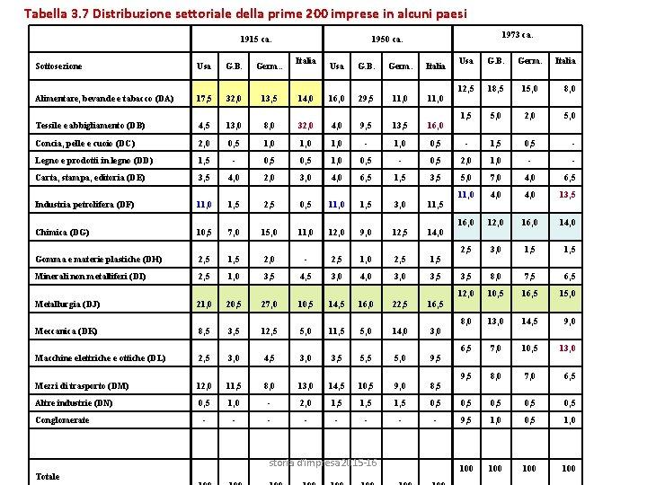 Tabella 3. 7 Distribuzione settoriale della prime 200 imprese in alcuni paesi 1915 ca.