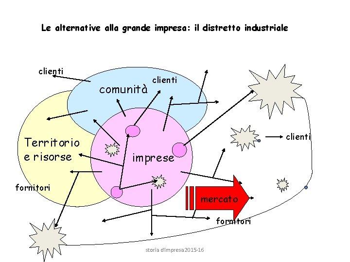 Le alternative alla grande impresa: il distretto industriale clienti comunità Territorio e risorse fornitori