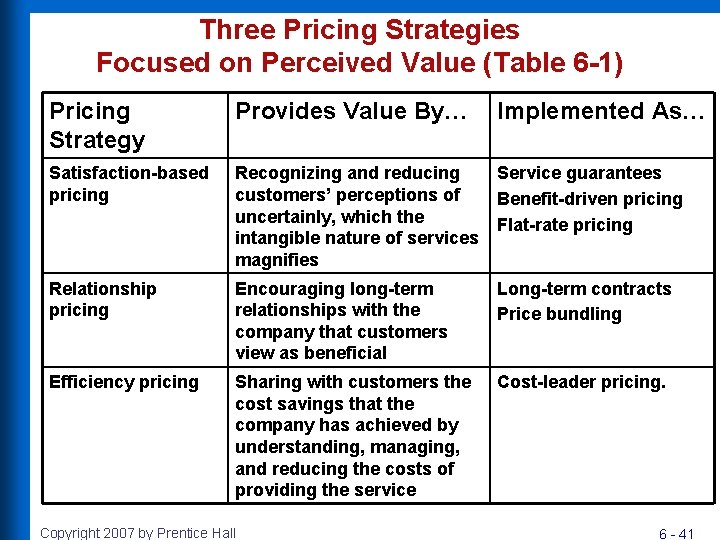 Three Pricing Strategies Focused on Perceived Value (Table 6 -1) Pricing Strategy Provides Value