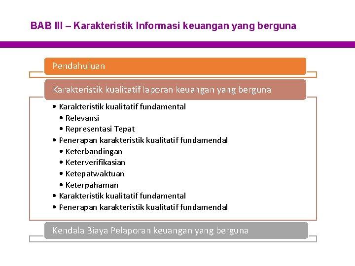 BAB III – Karakteristik Informasi keuangan yang berguna Pendahuluan Karakteristik kualitatif laporan keuangan yang