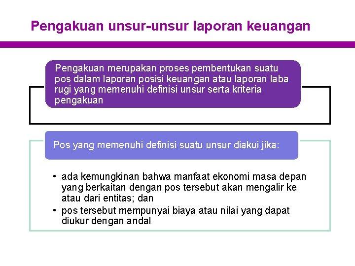 Pengakuan unsur-unsur laporan keuangan Pengakuan merupakan proses pembentukan suatu pos dalam laporan posisi keuangan