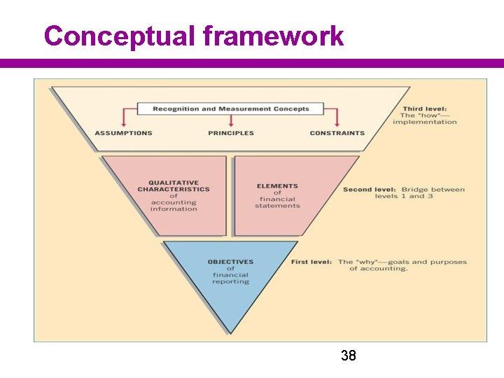 Conceptual framework 38