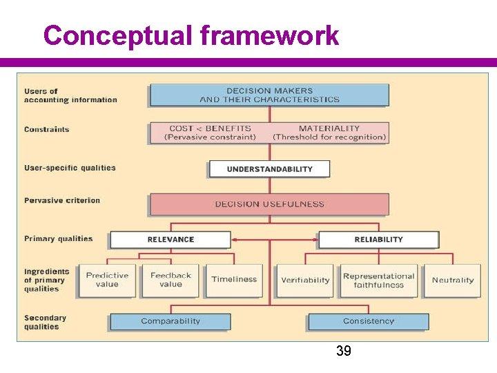 Conceptual framework 39