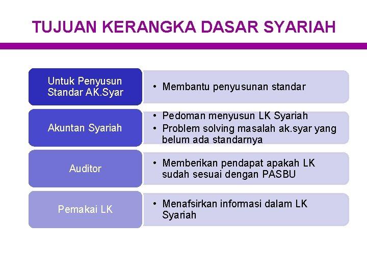 TUJUAN KERANGKA DASAR SYARIAH Untuk Penyusun Standar AK. Syar • Membantu penyusunan standar Akuntan