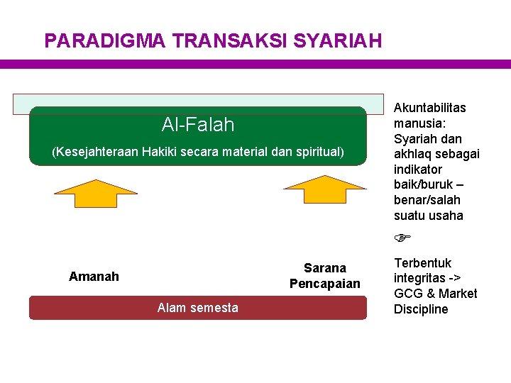 PARADIGMA TRANSAKSI SYARIAH Al-Falah (Kesejahteraan Hakiki secara material dan spiritual) Akuntabilitas manusia: Syariah dan