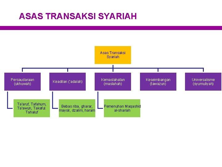 ASAS TRANSAKSI SYARIAH Asas Transaksi Syariah Persaudaraan (ukhuwah) Ta'aruf, Tafahum, Ta'awun, Takaful. Tahaluf Keadilan