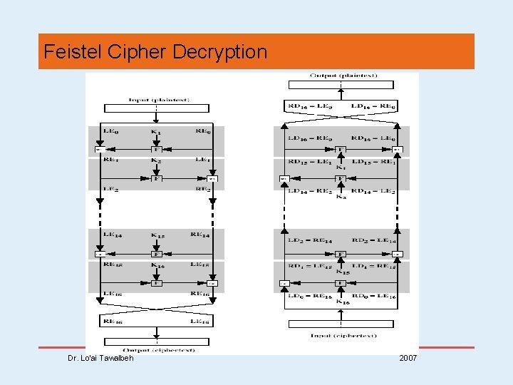Feistel Cipher Decryption Dr. Lo'ai Tawalbeh 2007