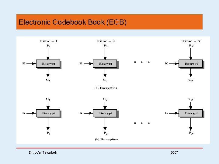 Electronic Codebook Book (ECB) Dr. Lo'ai Tawalbeh 2007