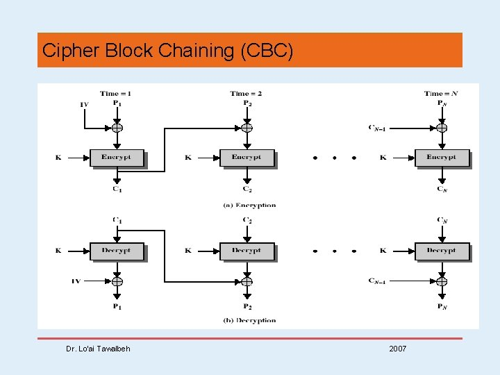 Cipher Block Chaining (CBC) Dr. Lo'ai Tawalbeh 2007