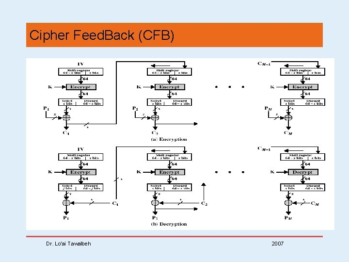 Cipher Feed. Back (CFB) Dr. Lo'ai Tawalbeh 2007
