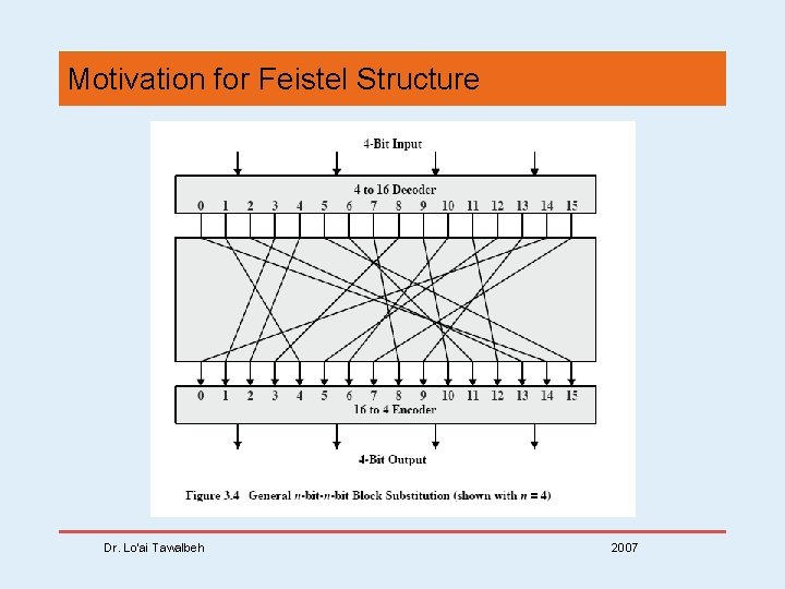 Motivation for Feistel Structure Dr. Lo'ai Tawalbeh 2007