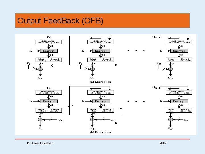 Output Feed. Back (OFB) Dr. Lo'ai Tawalbeh 2007