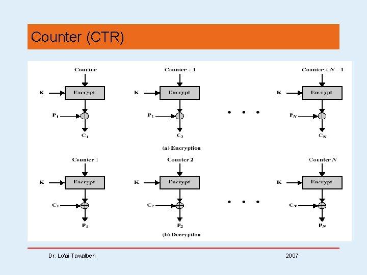 Counter (CTR) Dr. Lo'ai Tawalbeh 2007
