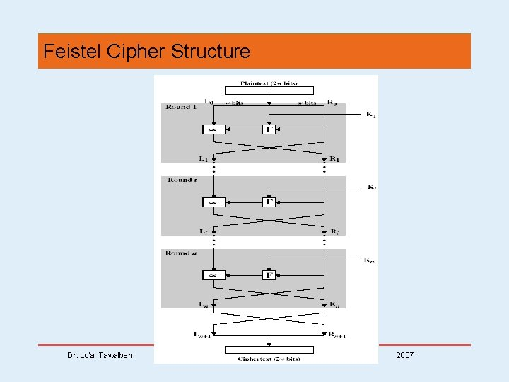 Feistel Cipher Structure Dr. Lo'ai Tawalbeh 2007