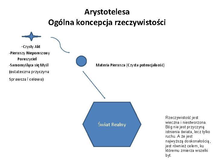 Arystotelesa Ogólna koncepcja rzeczywistości -Czysty Akt -Pierwszy Nieporuszony Poruszyciel -Samomyśląca się Myśl Materia Pierwsza