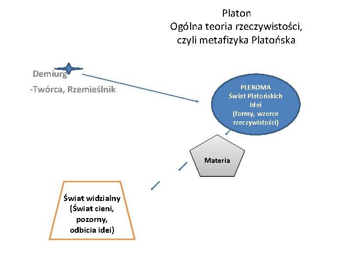 Platon Ogólna teoria rzeczywistości, czyli metafizyka Platońska Demiurg -Twórca, Rzemieślnik PLEROMA Świat Platońskich Idei
