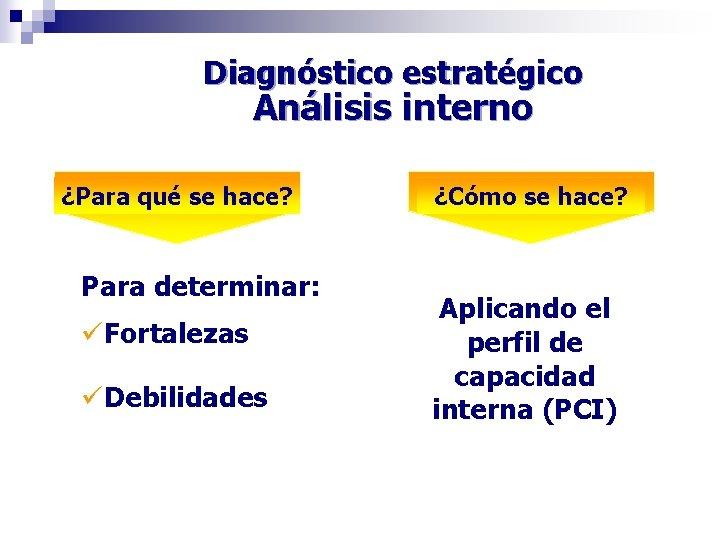 Diagnóstico estratégico Análisis interno ¿Para qué se hace? Para determinar: üFortalezas üDebilidades ¿Cómo se