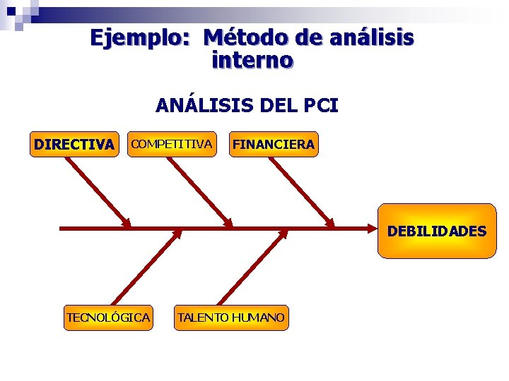 Ejemplo: Método de análisis interno ANÁLISIS DEL PCI DIRECTIVA COMPETITIVA FINANCIERA DEBILIDADES TECNOLÓGICA TALENTO