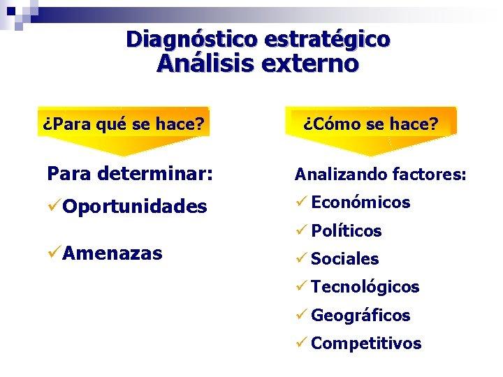Diagnóstico estratégico Análisis externo ¿Para qué se hace? ¿Cómo se hace? Para determinar: Analizando