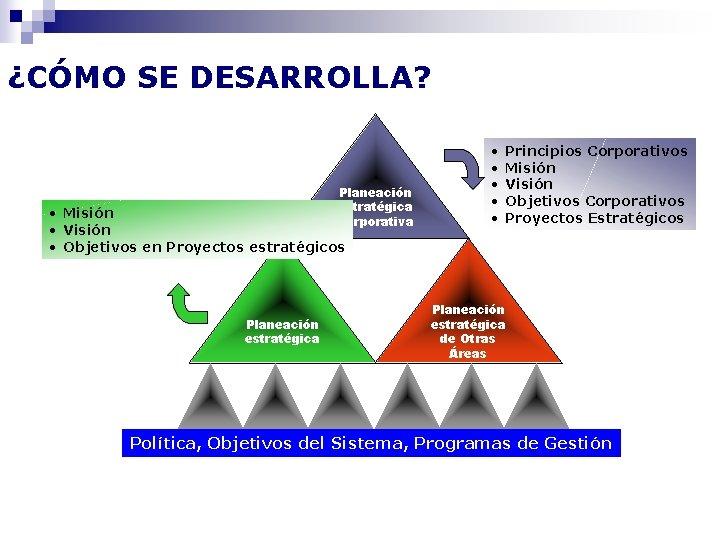 ¿CÓMO SE DESARROLLA? Planeación estratégica Corporativa • Misión • Visión • Objetivos en Proyectos