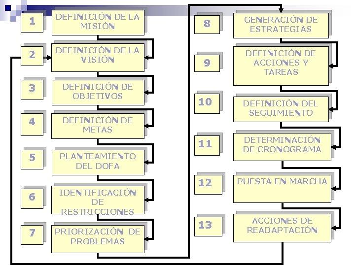 1 DEFINICIÓN DE LA MISIÓN 2 DEFINICIÓN DE LA VISIÓN 3 DEFINICIÓN DE OBJETIVOS