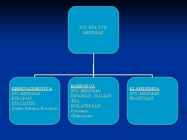 XVI. ETA XVII. MENDEAK ERRENAZIMENTUA XVI. MENDEAN EUROPAN (ITALIATIK) • Dante, Petrarca, Boccaccio BARROKOA
