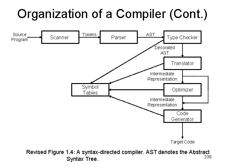 Organization of a Compiler (Cont. ) Source Program Scannerr Tokens Parser AST Type Checker