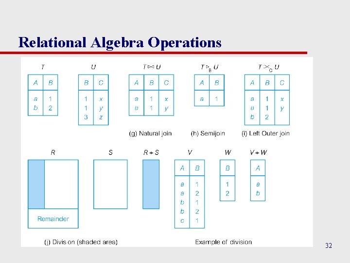 Relational Algebra Operations 32