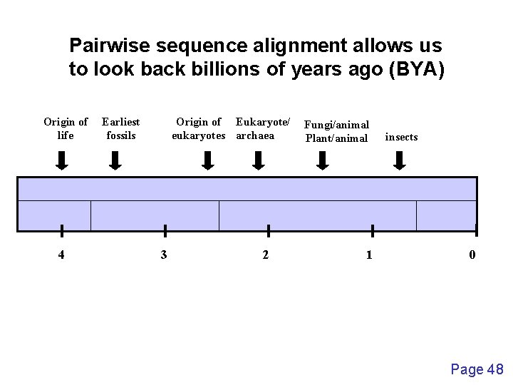 Pairwise sequence alignment allows us to look back billions of years ago (BYA) Origin