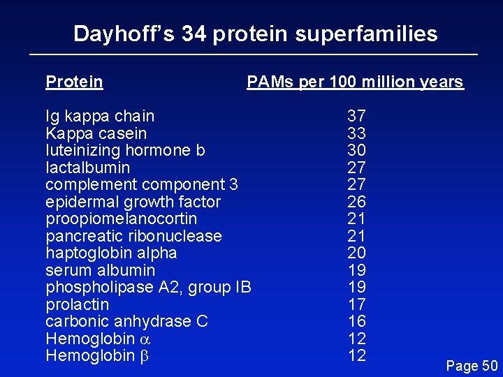Dayhoff's 34 protein superfamilies Protein PAMs per 100 million years Ig kappa chain Kappa