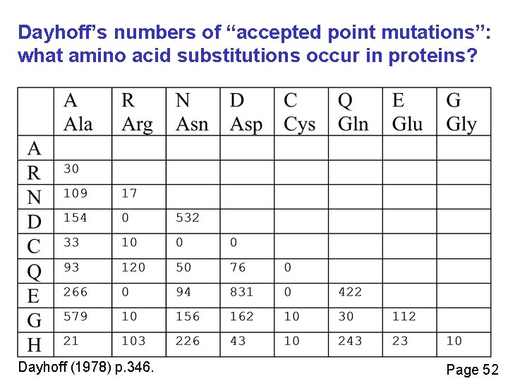 """Dayhoff's numbers of """"accepted point mutations"""": what amino acid substitutions occur in proteins? Dayhoff"""