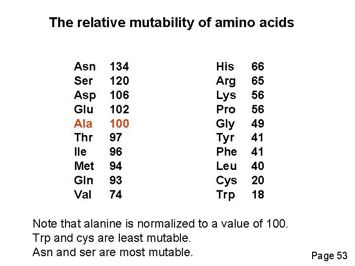 The relative mutability of amino acids Asn Ser Asp Glu Ala Thr Ile Met