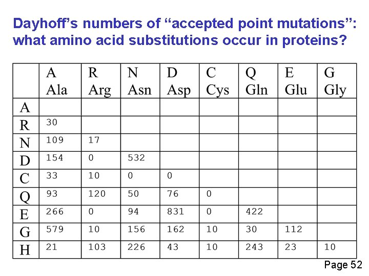 """Dayhoff's numbers of """"accepted point mutations"""": what amino acid substitutions occur in proteins? Page"""