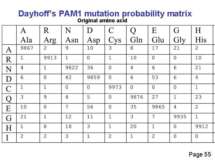 Dayhoff's PAM 1 mutation probability matrix Original amino acid Page 55