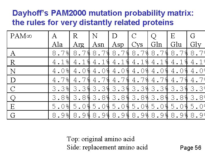Dayhoff's PAM 2000 mutation probability matrix: the rules for very distantly related proteins PAM