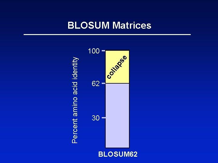 62 co l e ps la Percent amino acid identity BLOSUM Matrices 100 30