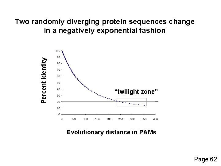 """Percent identity Two randomly diverging protein sequences change in a negatively exponential fashion """"twilight"""