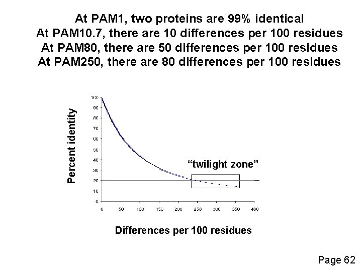 Percent identity At PAM 1, two proteins are 99% identical At PAM 10. 7,