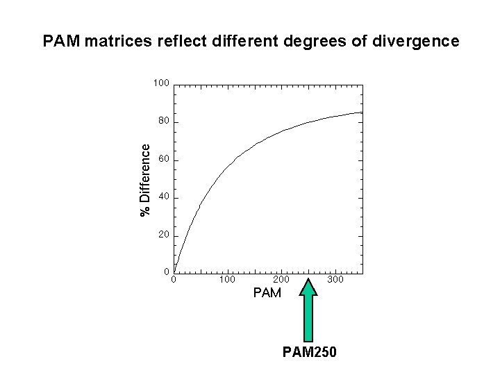 PAM matrices reflect different degrees of divergence PAM 250