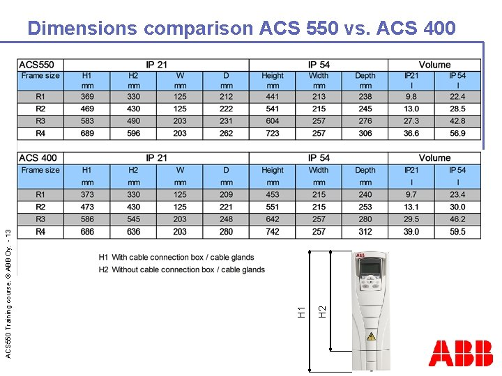 H 2 H 1 ACS 550 Training course. © ABB Oy. - 13 Dimensions