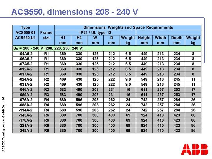 ACS 550 Training course. © ABB Oy. - 14 ACS 550, dimensions 208 -
