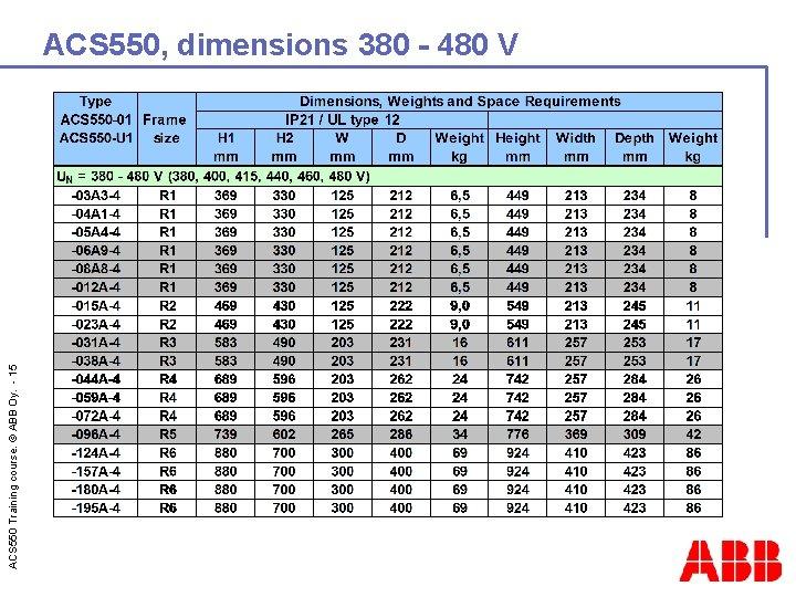 ACS 550 Training course. © ABB Oy. - 15 ACS 550, dimensions 380 -