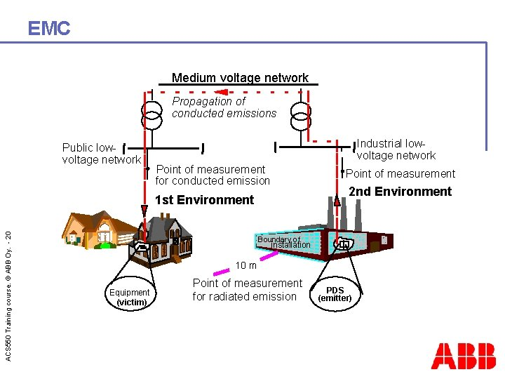 EMC Medium voltage network Propagation of conducted emissions Public lowvoltage network Industrial lowvoltage network