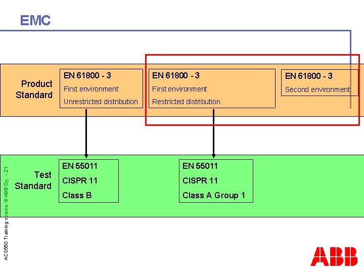 EMC ACS 550 Training course. © ABB Oy. - 21 Product Standard Test Standard