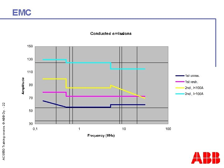 ACS 550 Training course. © ABB Oy. - 22 EMC