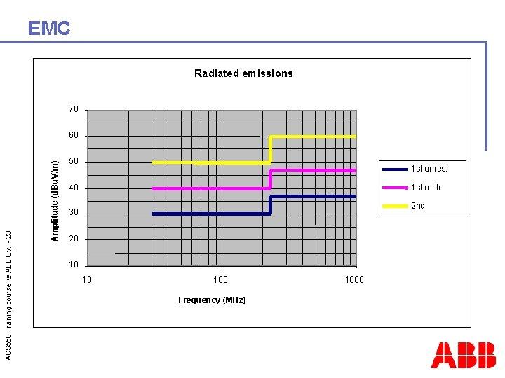 EMC Radiated emissions 70 Amplitude (d. Bu. V/m) ACS 550 Training course. © ABB