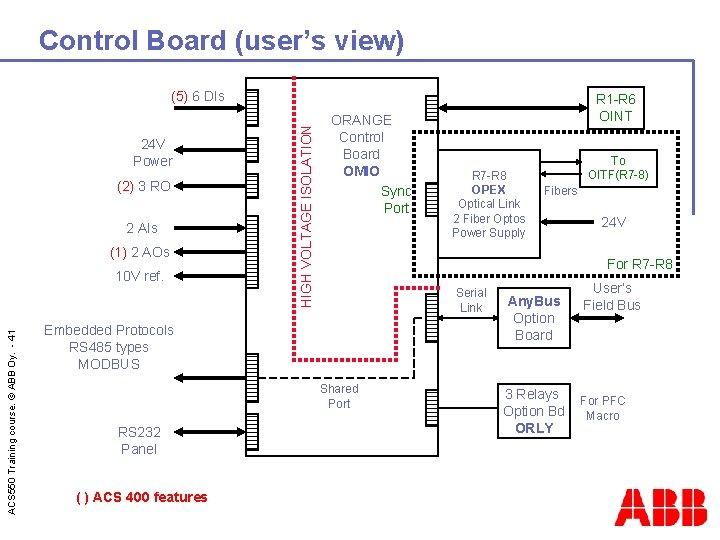 Control Board (user's view) 24 V Power (2) 3 RO 2 AIs (1) 2